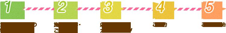 カウンセリングの電話予約 施設の見学・ ご説明 店舗にて カウンセリング ご契約 ご利用開始